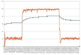 TheRandomLab: Cooler Pandaboard with newer kernels? | arm | Scoop.it