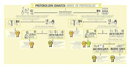 Paisaje Transversal Blog: #EgiaMapa: Protocolos de activación de espacios (públicos y comerciales) | Ciudades Inteligentes? | Scoop.it