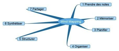 Une présentation de divers logiciels de Mind Mapping | Keep learning | Scoop.it