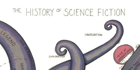 The History of Science Fiction ★ Brain Pickings | infographies | Scoop.it