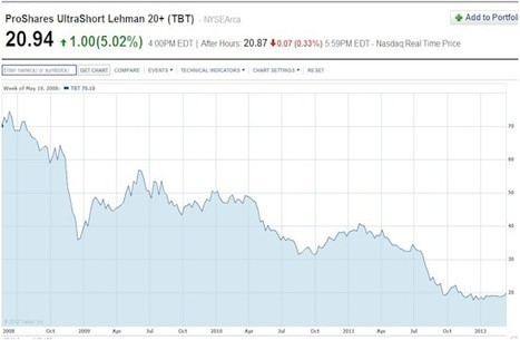 Are #Treasuries FINALLY the Short of the Decade? — DollarCollapse.com | Commodities, Resource and Freedom | Scoop.it
