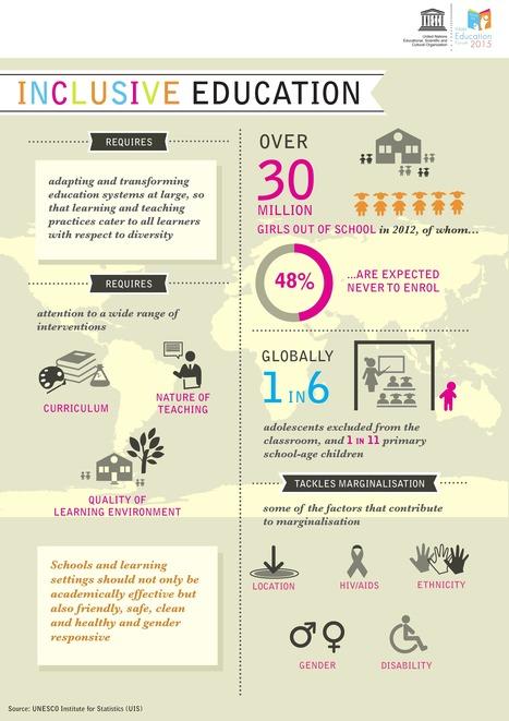 Agenda de Educación 2030 del Foro Mundial sobre la Educación 2015 | Educacion, ecologia y TIC | Scoop.it