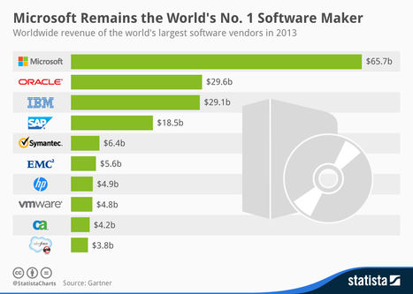 Microsoft Remains the World's No. 1 Software Maker - SiteProNews | Digital-News on Scoop.it today | Scoop.it