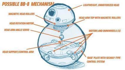 Sphero Ollie智能小車 六 : Sphero 踏上星際大戰 The Force Awakens 大舞台 | Wayne ESL Blog 資訊融入教學 | Scoop.it