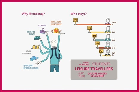 Infographic: Homestays Vs. Empty Rentals | Tourism Innovation | Scoop.it