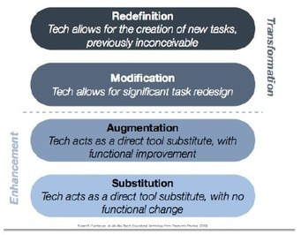 Learn these SAMR model essentials straight from its creator | Language learning and technology | Scoop.it