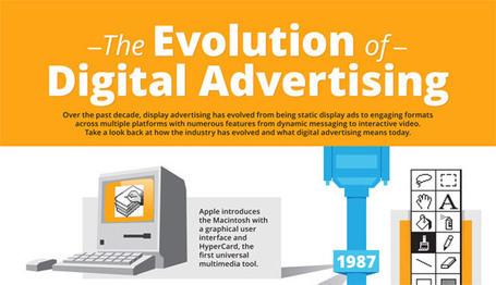 Digital Advertising | Real Estate Agent Marketing | Scoop.it
