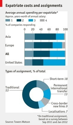 """Expatriate costs and assignments 