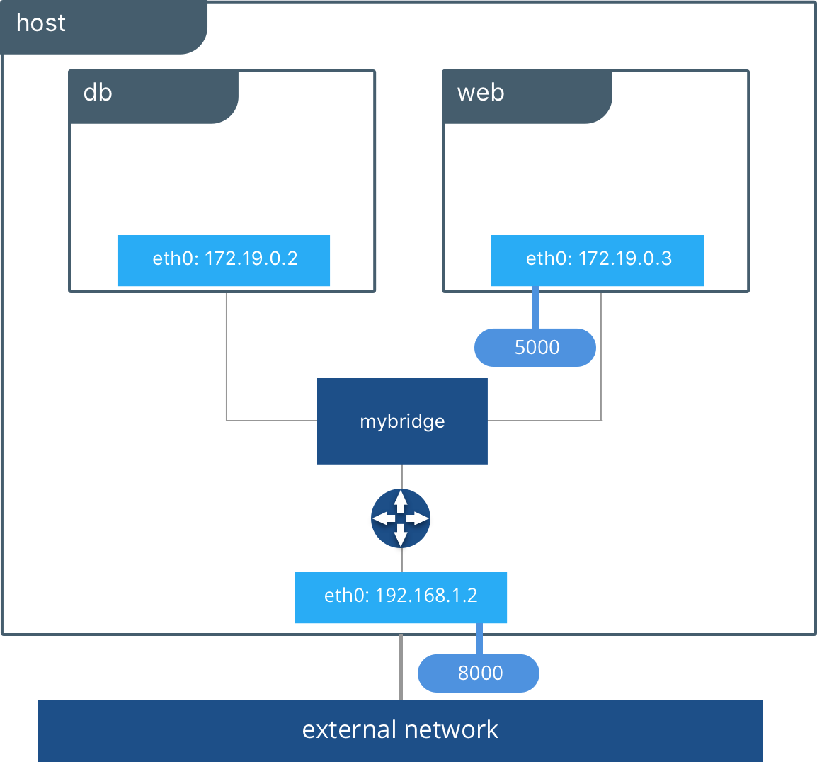 Docker Bridge Network Driver