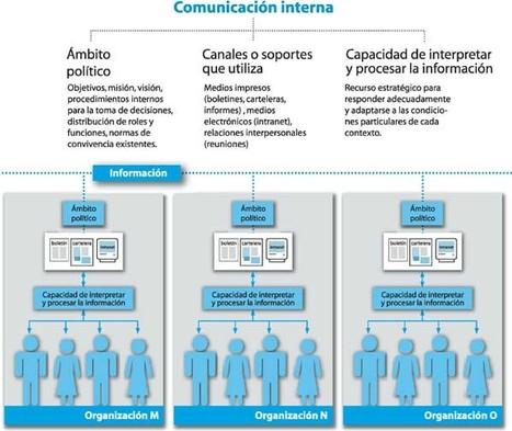 Más sobre Comunicación Interna | tendencias tecnologicas de los medios de comunicacion | Scoop.it