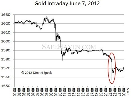 A High Frequency Attack on Gold | Dimitri Speck | Safehaven.com | Gold and What Moves it. | Scoop.it