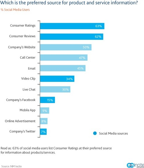 How Social Media Impacts Brand Marketing | Nielsen Wire | Social Media- & Content Marketing, PR 2.0 for MICE, Tourism & Destination Marketing | Scoop.it