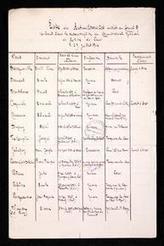 De l'utilisation du carnet B - Chroniques de la Grande Guerre - Archives du Pas-de-Calais (CG62) | Nos Racines | Scoop.it