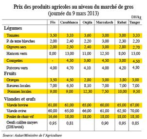 Maroc prix des produits agricoles au niveau du for Prix du carrelage au maroc