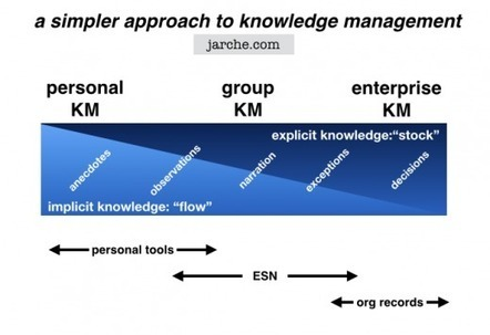 ESN as knowledge bridges | Beyond KM | Scoop.it