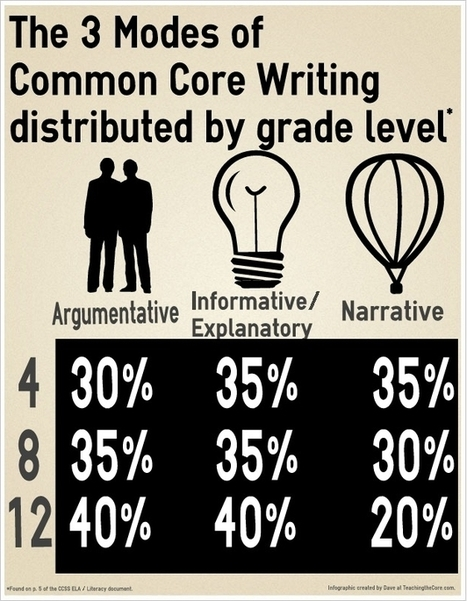 Common Core W.CCR.3 Explained | Teaching the Core | The Latest in Common Core | Scoop.it