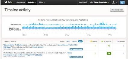 60 simples prácticas para aumentar tus seguidores en Twitter - WishpondES | Links sobre Marketing, SEO y Social Media | Scoop.it