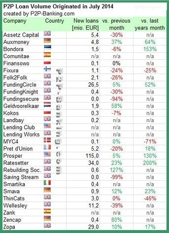 International P2P Lending Services – Loan Volumes July 2014 | Orchard P2P Lending | Scoop.it