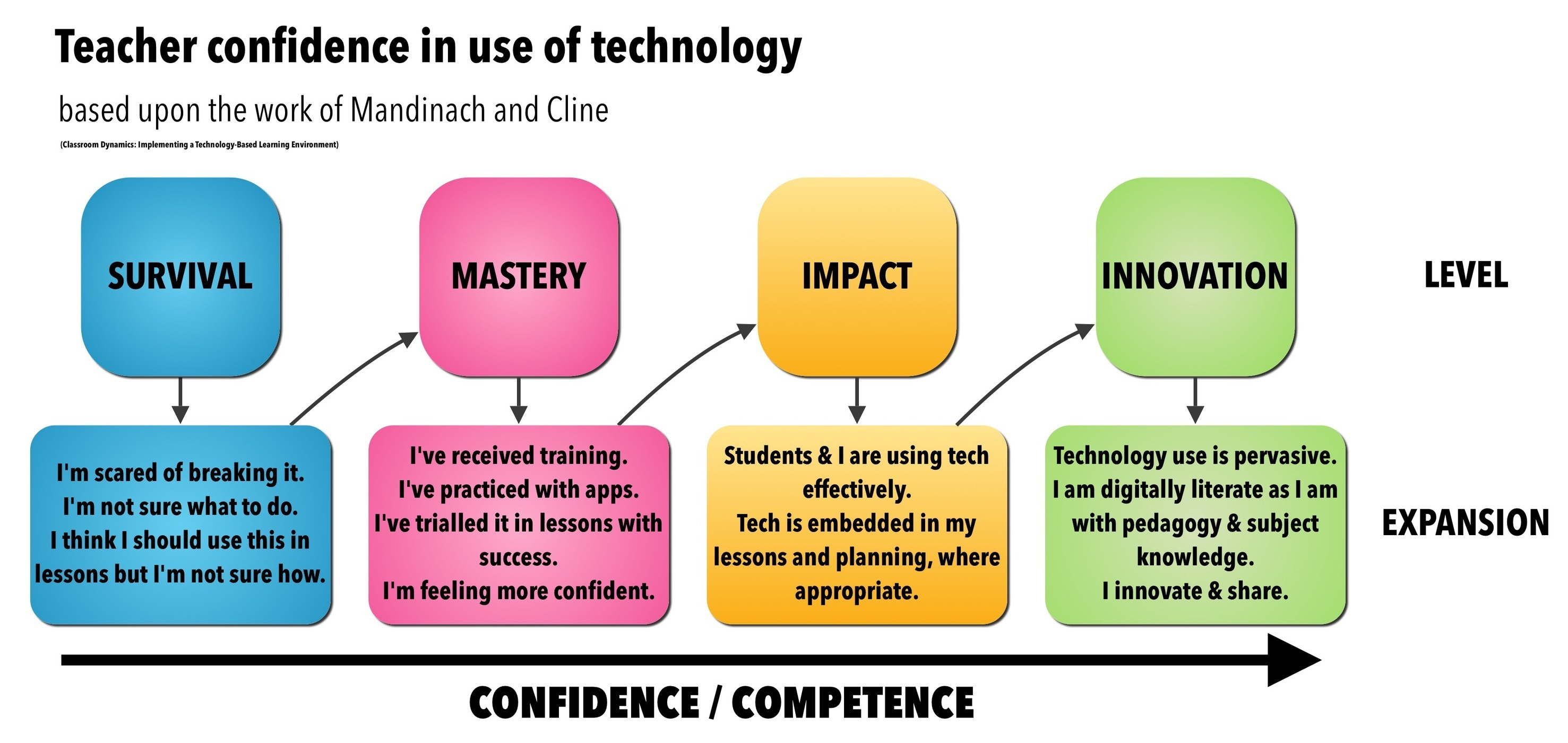 Interesting Flow Chart on Teacher Confidence in Use of Technology ~ Educational Technology and Mobile Learning