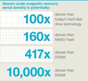 IBM - Atomic-scale magnetic memory - United States | Miniaturisation and nanotechnology | Scoop.it