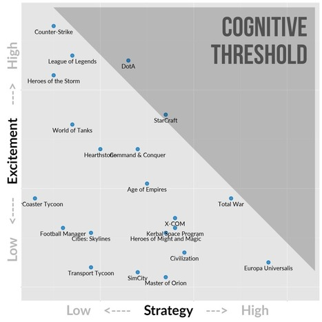 Game Genre Map: The Cognitive Threshold in Strategy Games - Quantic Foundry | e-learning-ukr | Scoop.it