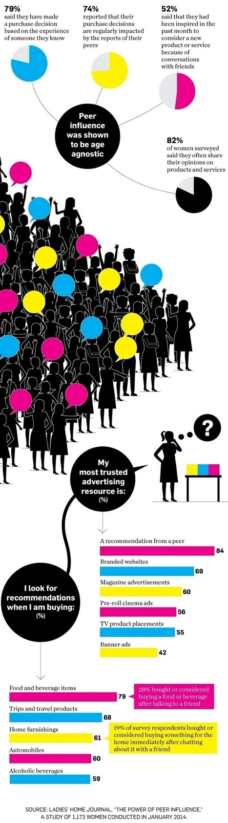 Women Trust Word-of-Mouth Recommendations From Their Friends [Infographic] | Competitive Edge | Scoop.it