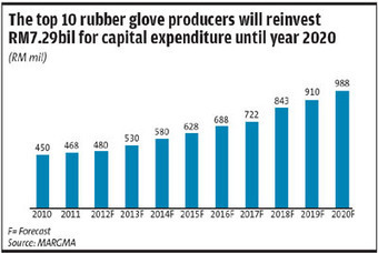 Up to 15% growth in demand for rubber gloves seen | Hevea brasiliensis | Scoop.it