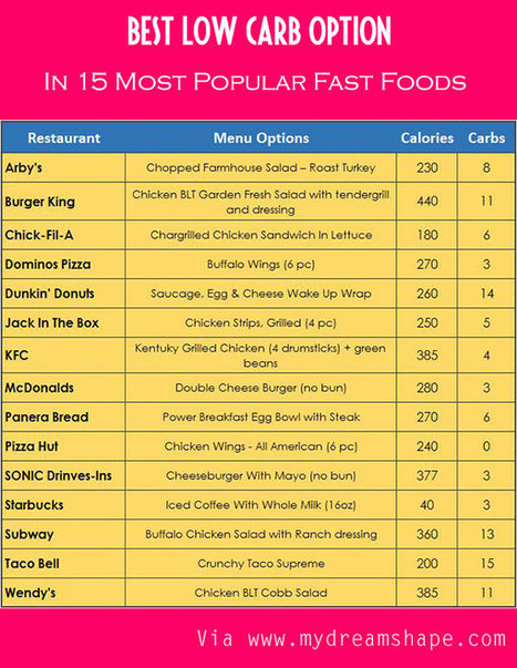 15 Best Low-Carb Fast Food Options - Keto | My Dream Shape! | Fitness | Scoop.it