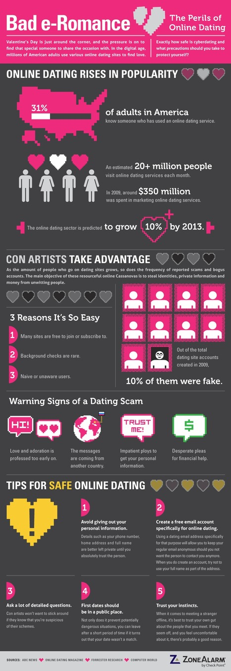 List of strange dating sites