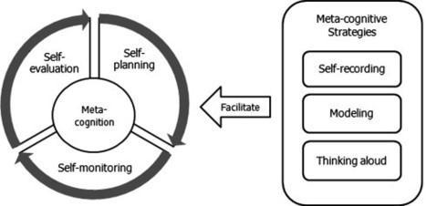 Metacognition And Learning: Strategies For Instructional Design | QuickThoughts | Learning Design | Scoop.it