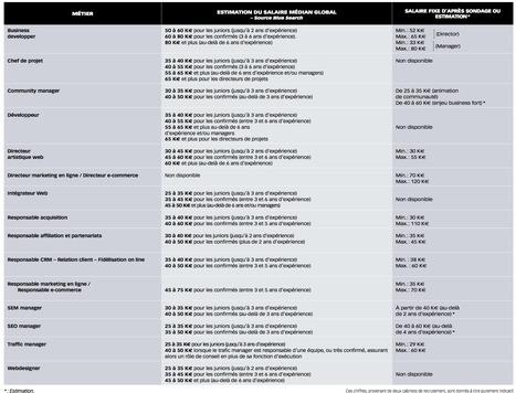 La grille de salaires des métiers du Web 2012 | Time to Learn | Scoop.it