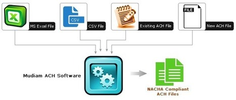 MUDIAM INC Blog: ACH File Management Software Solutions | ach file and ach debit service | Scoop.it