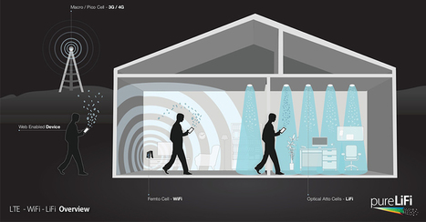 What is Li-Fi, and how practical is it in the real world?   Post-Sapiens, les êtres technologiques   Scoop.it