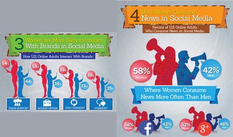 Las mujeres lideran el uso de los social media - Cosmopolitan | Social media y Community Manager | Scoop.it