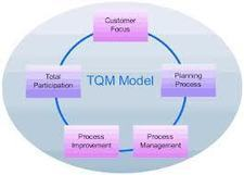 Total Quality Management: Why it's even more relevant today   Quality and Change   Scoop.it
