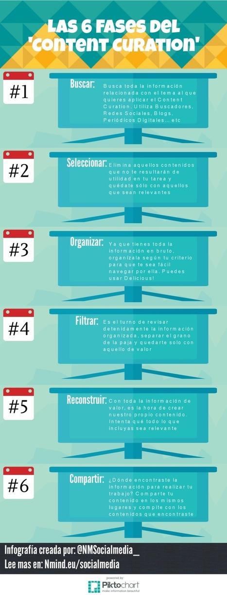 Las 6 etapas de la Curación de Contenido #infografia #infographic #socialmedia | Web 2.0 y sus aplicaciones | Scoop.it