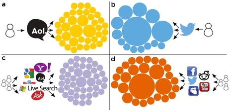 Measuring Online Social Bubbles | networks and network weaving | Scoop.it