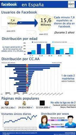 FaceBook en España #infografia #infographic#socialmedia | WEBOLUTION! | Scoop.it