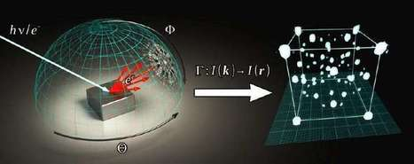 Scientists make 3D holograms of atoms inside molecular structures | Amazing Science | Scoop.it