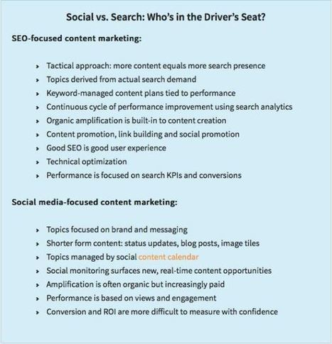 The Ultimate SEO Checklist: 15 Steps to Optimize Your Content Marketing Plan | Social, Content, Hacking | Scoop.it