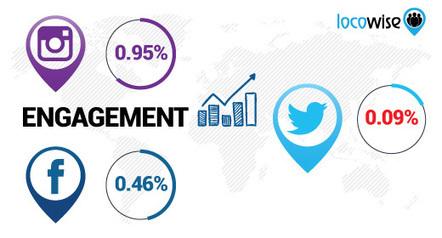 10 points clés sur le nouvel algorithme Twitter et 3 conseils pour les Community Managers   Social media 2.0   Scoop.it