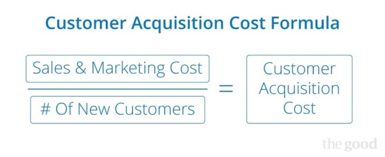 How to Lower Your Customer Acquisition Cost - The Good | The Marketing Technology Alert | Scoop.it