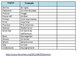French Technology Vocabulary | School | Scoop.it
