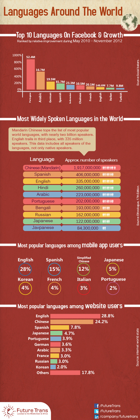 Most Popular Languages Among Mobile and Website Users | Future Trans | Arabic language Translation | Scoop.it