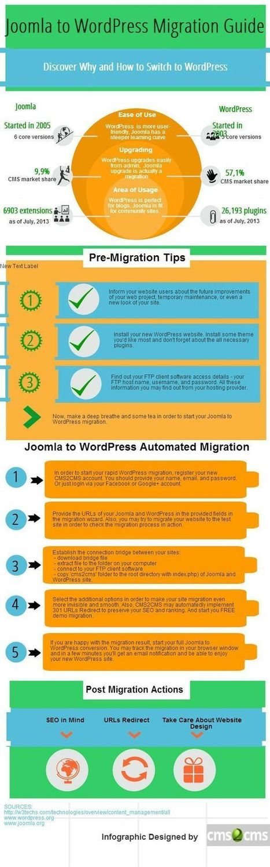 DE TODO UN POCO | Joomla to WordPress Migration Tips & Tricks. | Scoop.it