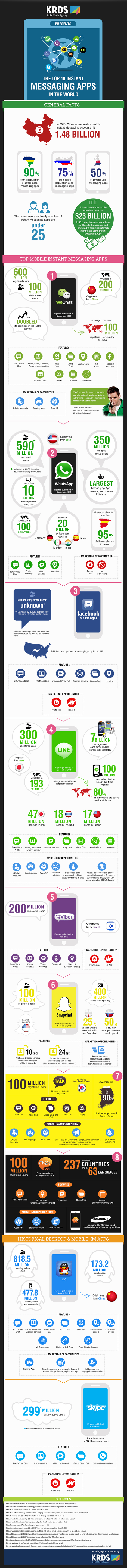 Infographic: the Top 10 Instant Messaging Apps in the world, by KRDS | Technologies numériques & Education | Scoop.it