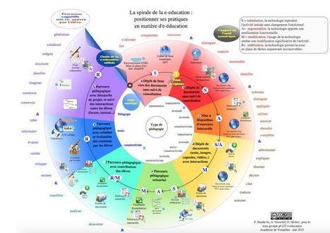 Article, infographie : Apports du numérique dans les apprentissages - Ludovia Magazine | Sciences du numérique et e-education | Scoop.it