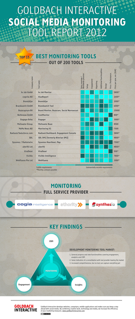Social Media Monitoring Tool Report 2012 | Social Media ePower Marketing | Scoop.it