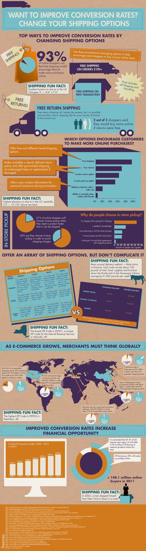 El impacto de la logística en el comercio electrónico #infografia #infographic #ecommerce | Comercio Electrónico | Scoop.it