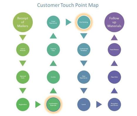 How to Improve Customer Service with a Touch Point Map | digitalization | Scoop.it